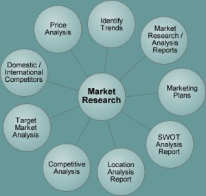 market research scope Supply market analysis guide: run a supplier market and demand analysis, why supplier interviews are important, and how to analyze category risk level.